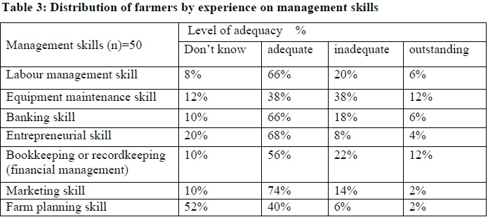 Factors limiting and preventing emerging farmers to progress to