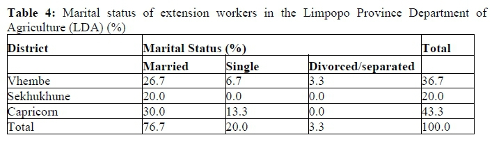 A Bench Mark Survey For Extension Officers In Three