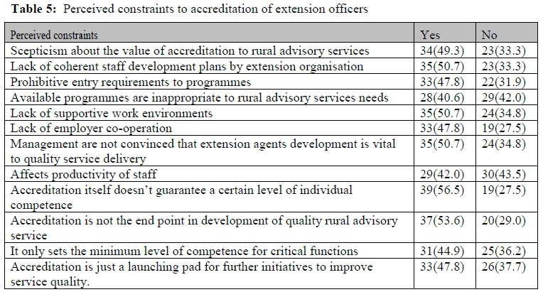 Extension officers' perception towards accreditation and regulation