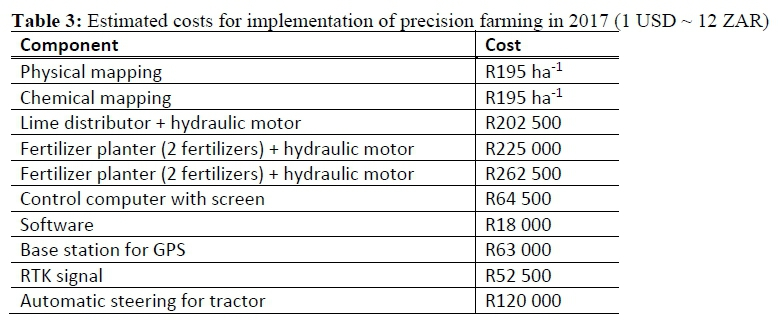 Farmers perceptions of precision agriculture and the role of