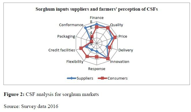 Sorghum value chain analysis in semi-arid Zimbabwe