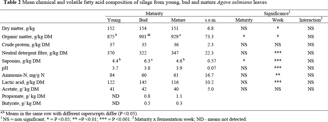 Plant Chemical Components : The effect of plant age on chemical composition