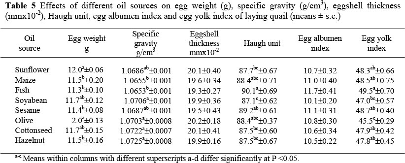 Effects Of Dietary Oil Sources On Egg Quality Fatty Acid