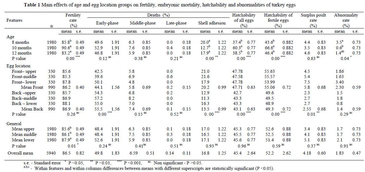 fertility hatchability heritability chicken pdf