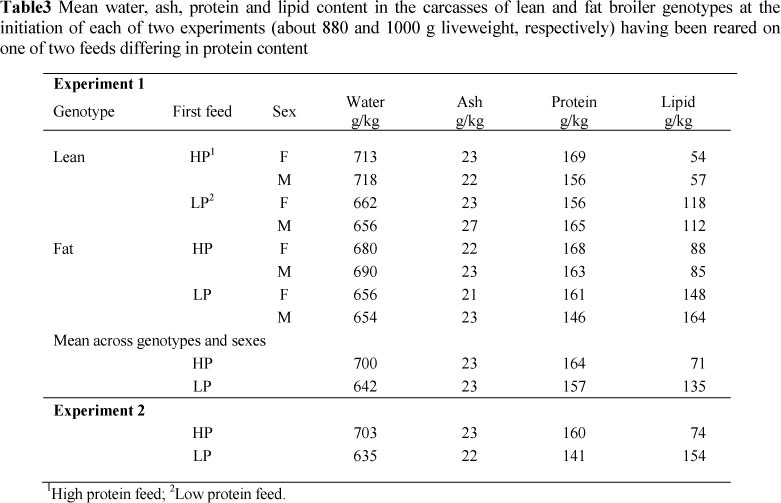 The performance of broilers on a feed depends on the feed protein