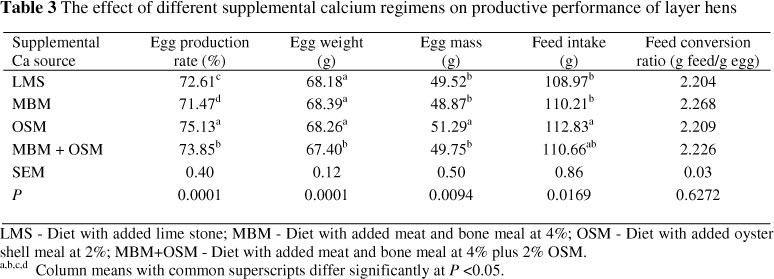 Performance and egg quality of aged laying hens fed diets