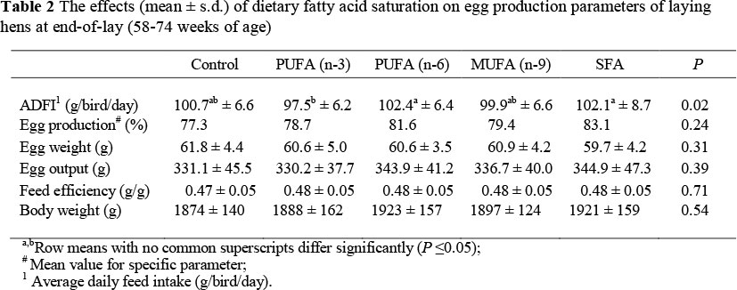 Effect of dietary fatty acid saturation on egg production at