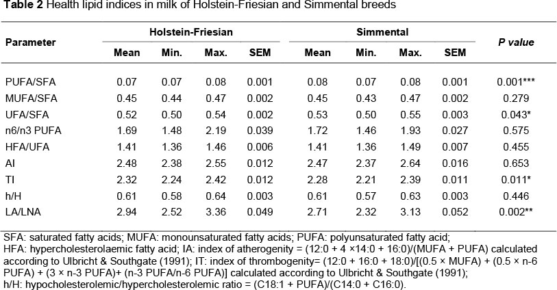 Fatty acid profile and health lipid indices in the raw milk of