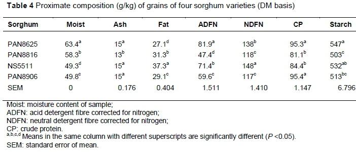Phd thesis on sorghum