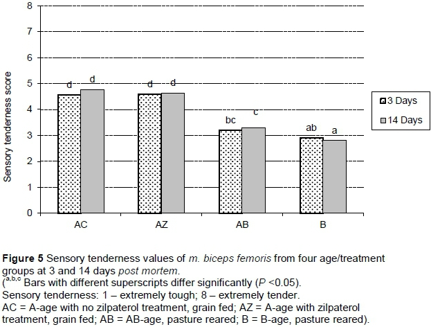 effect of calpain calpastatin system in meat tenderness Although it is questionable whether tnt degradation has a direct effect on meat tenderness due to its regulatory function, the disappearance of intact tnt and appearance of 28 -32 kda  activity ratios of μ-calpain:calpastatin are typically 1:4 in beef, 1:25 in lamb, and 1:15 in pork (ouali and  the influence of caspase-3 on the calpain.