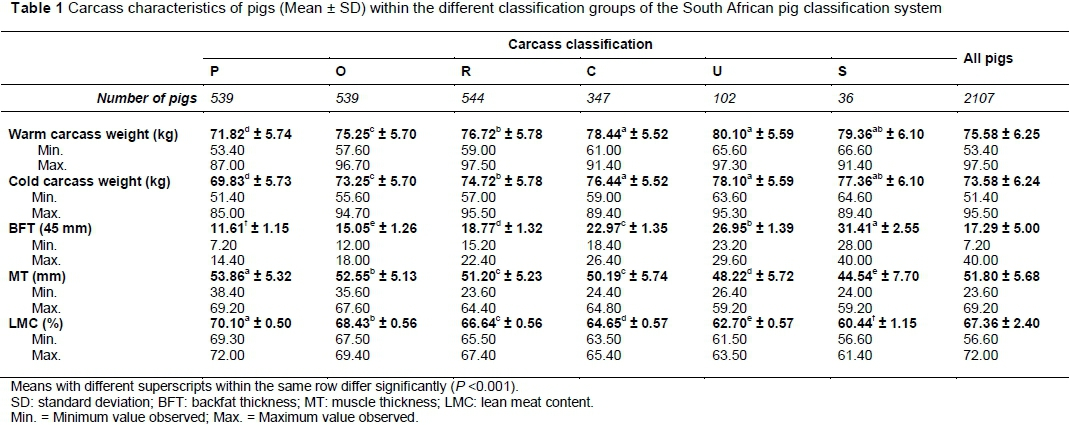 Fat quality of South African pigs with different carcass ... 1373e8446163