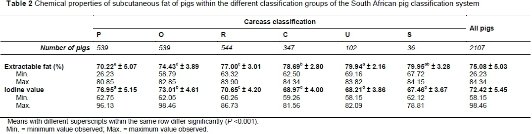 Fat quality of South African pigs with different carcass