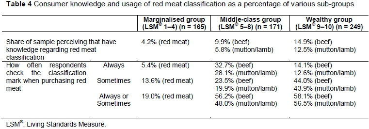meat classification The age of a beef animal has a direct effect on tenderness of the meat it produces as cattle mature, their meat becomes progressively tougher  classification are: a — 9 to 30 months b .