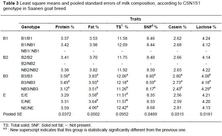 isolation of casein from milk Abstract: this experiment explored the isolation of the protein casein in skim milk as well as soy proteins in soymilk the chemical properties of amino.