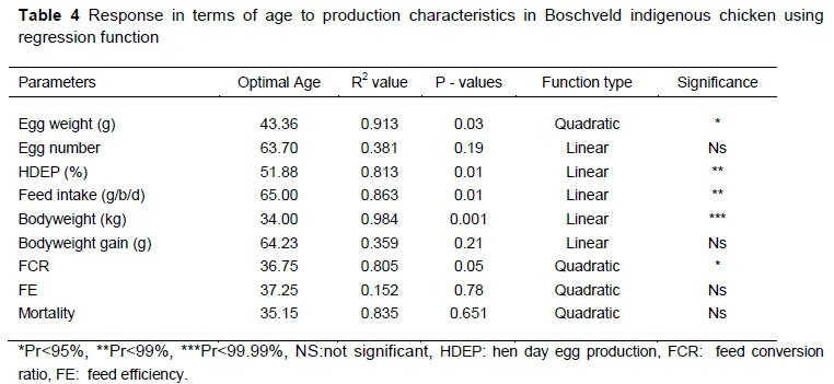 Effect of age on production characteristics of Boschveld