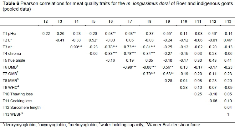 Carcass and meat quality of Boer and indigenous goats of