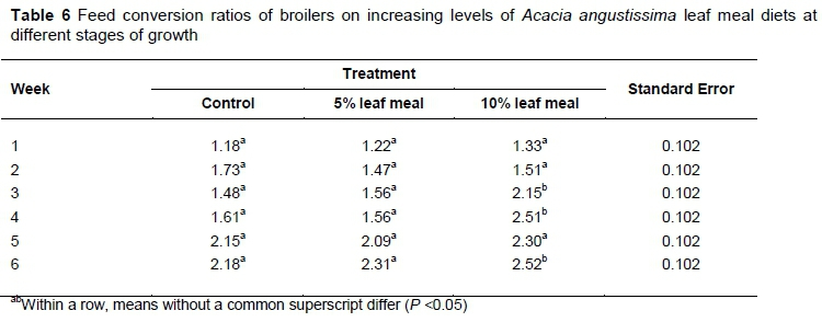 Effect of Acacia angustissima leaf meal on performance
