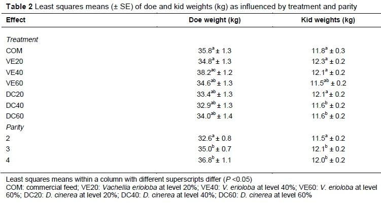Effect of Vachellia erioloba and Dichrostachys cinerea pod