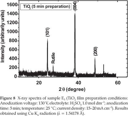 Optimization of experimental parameters in preparing
