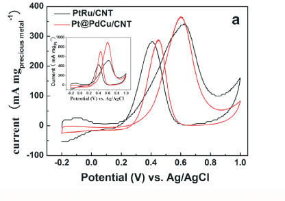 Amorphous ptpdcucnt catalyst for methanol electrooxidation 03f04ag ccuart Image collections