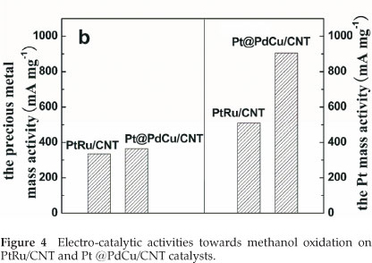 Amorphous ptpdcucnt catalyst for methanol electrooxidation 03f04bg ccuart Image collections