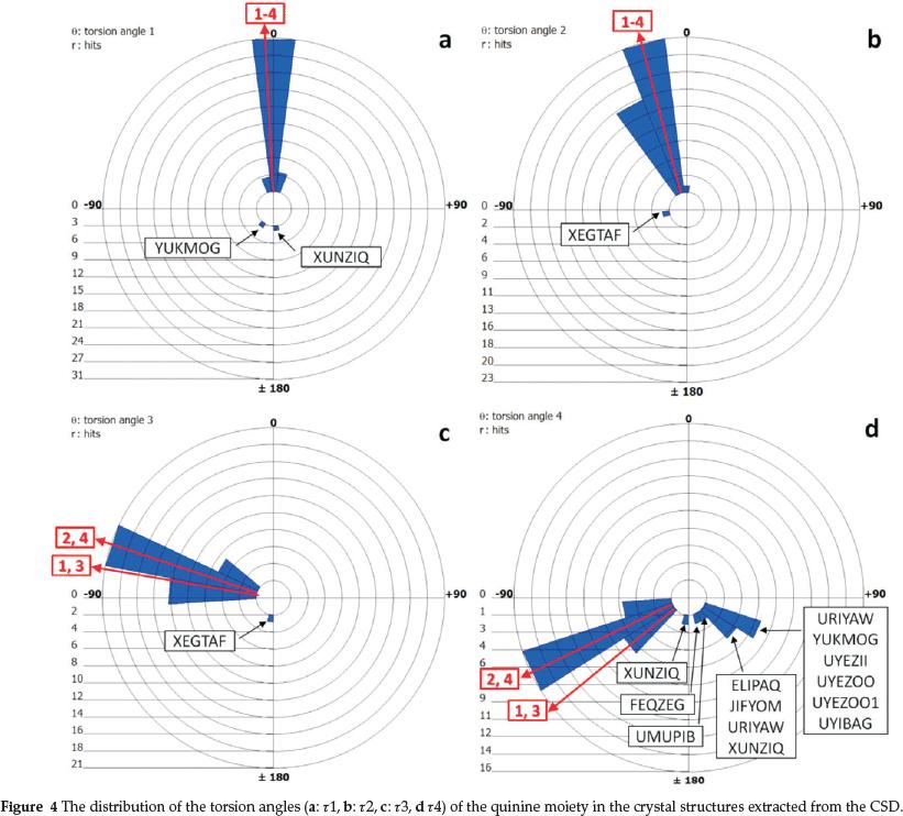 Quininium Malates: partial chiral discrimination via