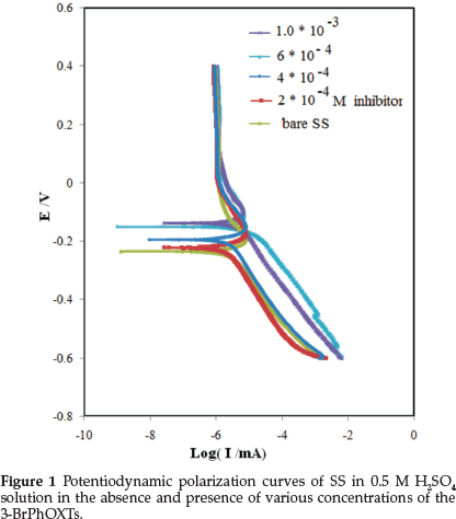 Inhibitory of newly synthesized 3-BrPhOXTs on corrosion of stainless