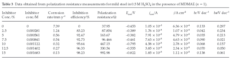 Corrosion research papers