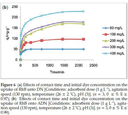 Adsorption of Rhodamine B dye from aqueous solution on