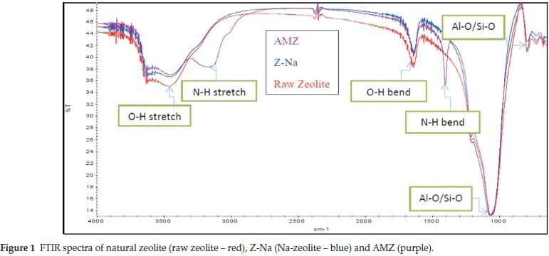 thesis on zeolites