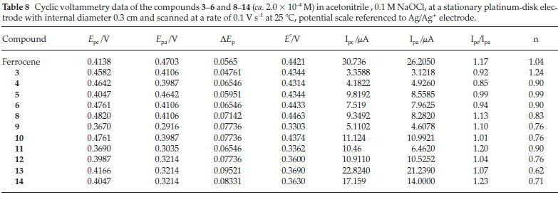 sound research paper xenobiotics