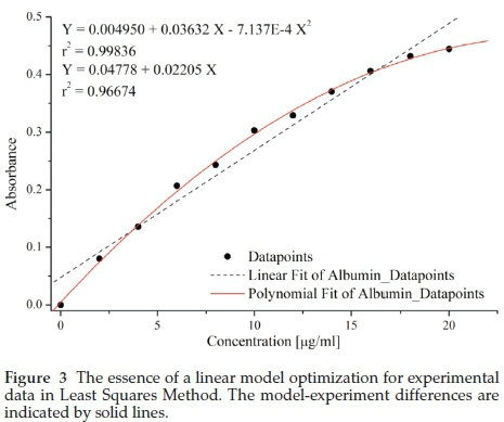 determination copper complexation solvent extraction and s Spectrophotometric complexation extraction of ultratrace copper and solid phase extraction of ultratrace copper and determination by flame.