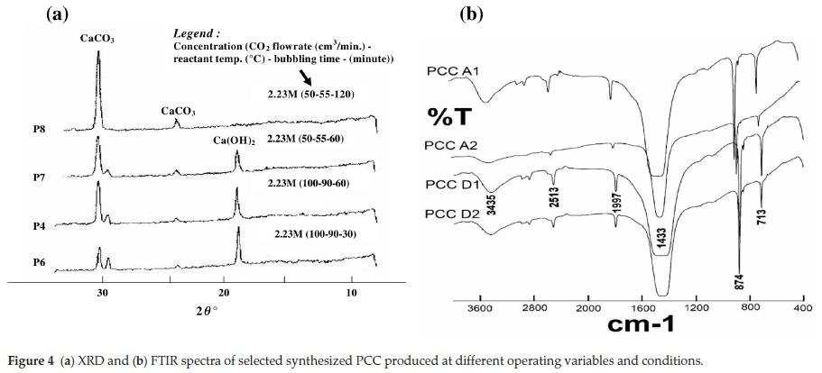 Understanding The Precipitated Calcium Carbonate Pcc Production