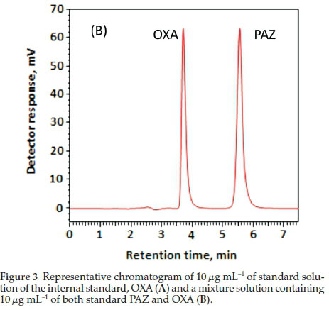 ICH guidelines-compliant HPLC-UV method for pharmaceutical quality