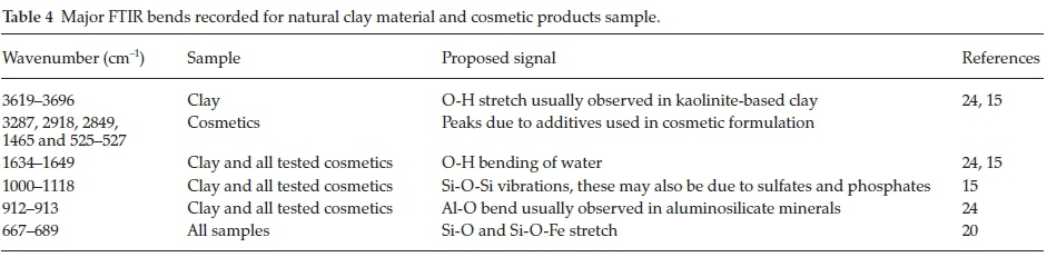 Physicochemical characterization and In vitro evaluation of