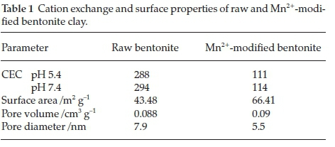 Performance of Mn2+ modified Bentonite Clay for the Removal