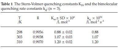 A Spectroscopic, Thermodynamic and Molecular Docking Study ...