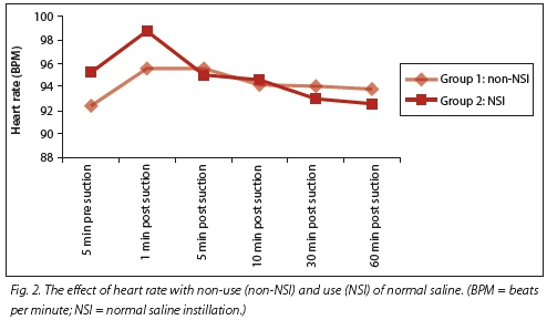 instillation of normal saline when suctioning Normal saline and mucous plugging crit care  et al saline instillation before tracheal suctioning decreases the  saline instillation prior to suctioning and.