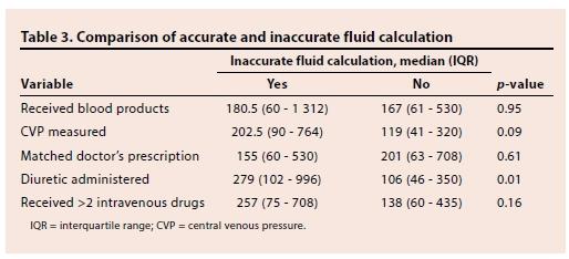 how to read a fluid balance chart