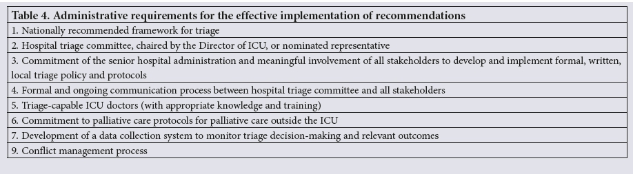 The Critical Care Society of Southern Africa Consensus