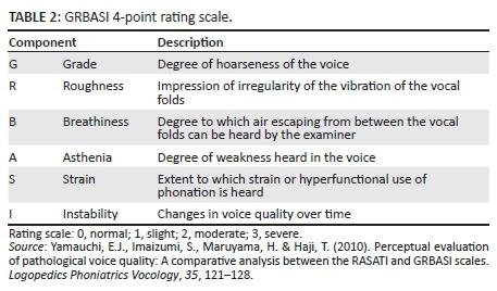 Vocal Effectiveness Of Speech Language Pathology Students
