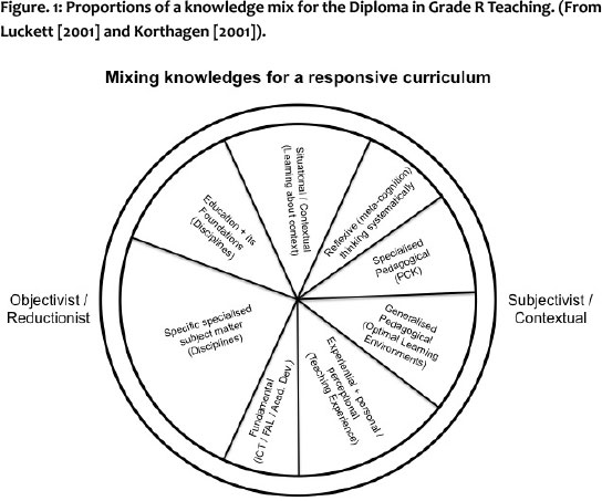 Integrating Different Forms Of Knowledge In The Teaching
