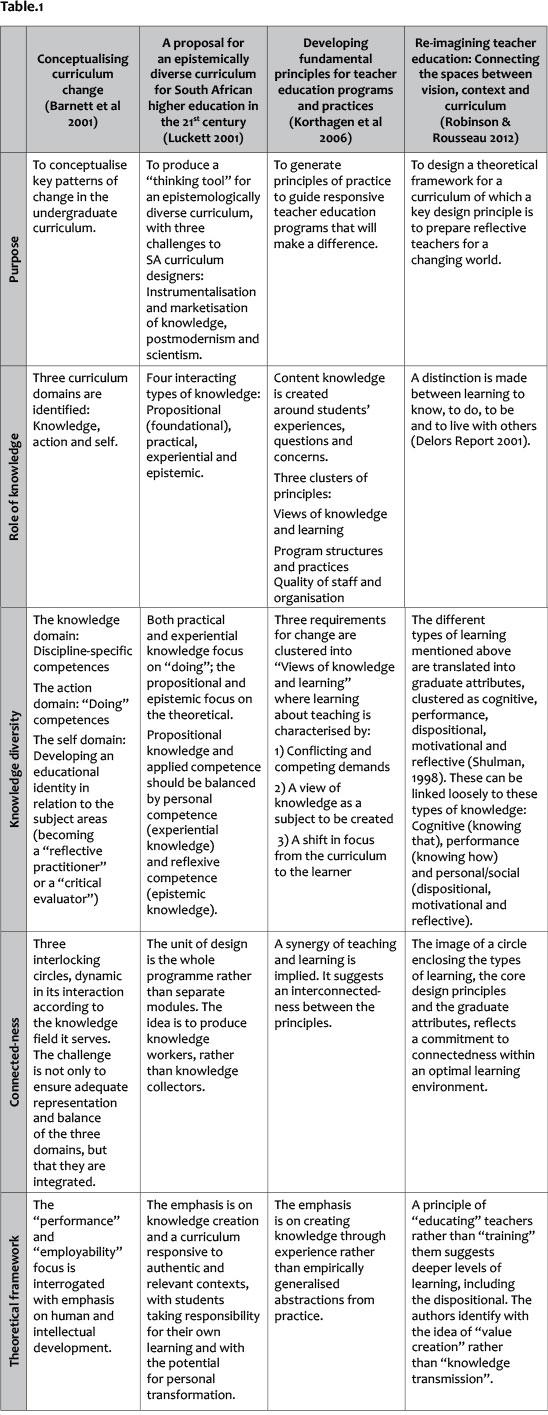 principle design tool