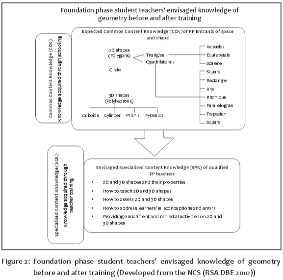 Foundation phase teachers' (limited) knowledge of geometry