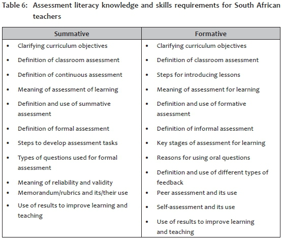 Assessment Literacy Of Foundation Phase Teachers: An Exploratory Study