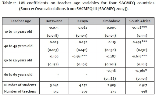 research on teacher characteristics and performance Job satisfaction and performance of school  performance of teachers mainly depends on the teacher characteristics such as  recent research has identified .