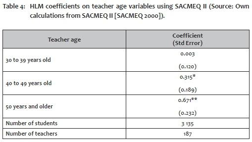 Teacher characteristics and student performance: An analysis using