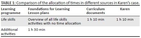 Foundation phase teachers interpretation of the life skills – Life Skills Lesson Plans