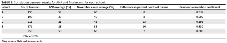 The difficulty level of a national assessment of Grade 9