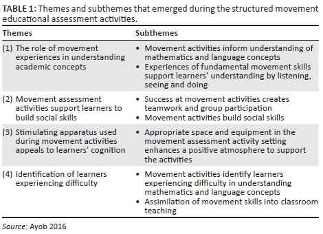 Using Structured Movement Educational Activities To Teach